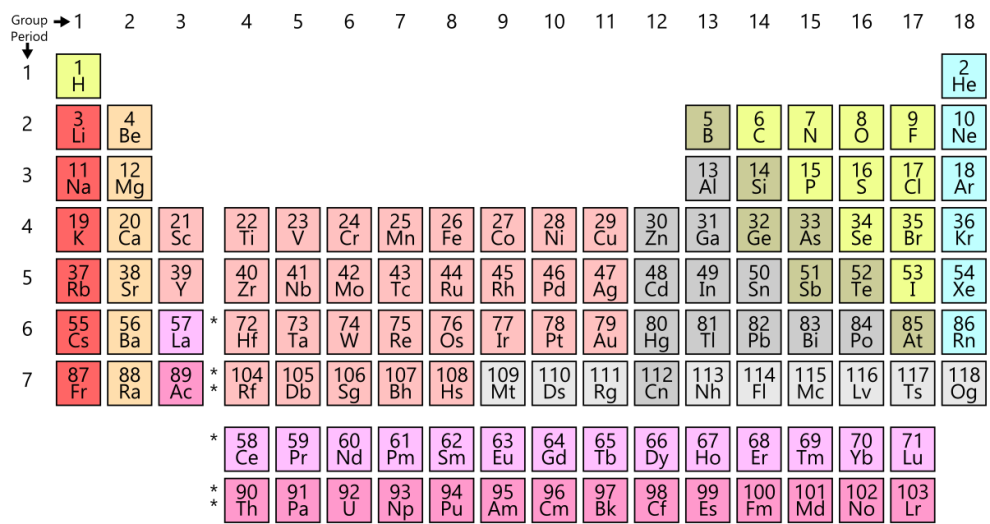 1205px-Simple_Periodic_Table_Chart-en.svg